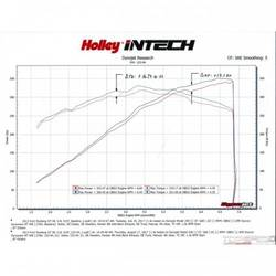 INTECH CAI-2011-14 FORD MUSTANG V8 5.0L