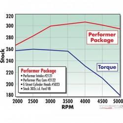 PWR PKG TOP END KIT E-STREET/PERFORMER SBF