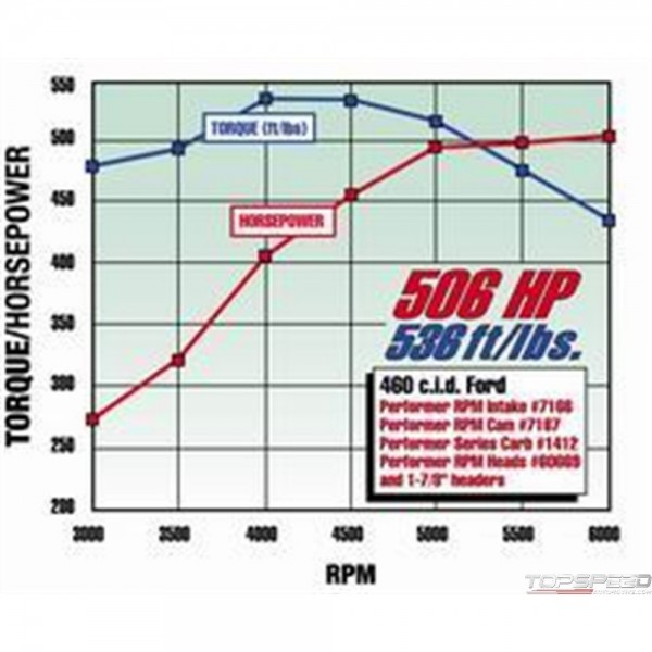 PERFORMER RPM 460