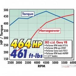 PERFORMER RPM AIR GAP VORTEC